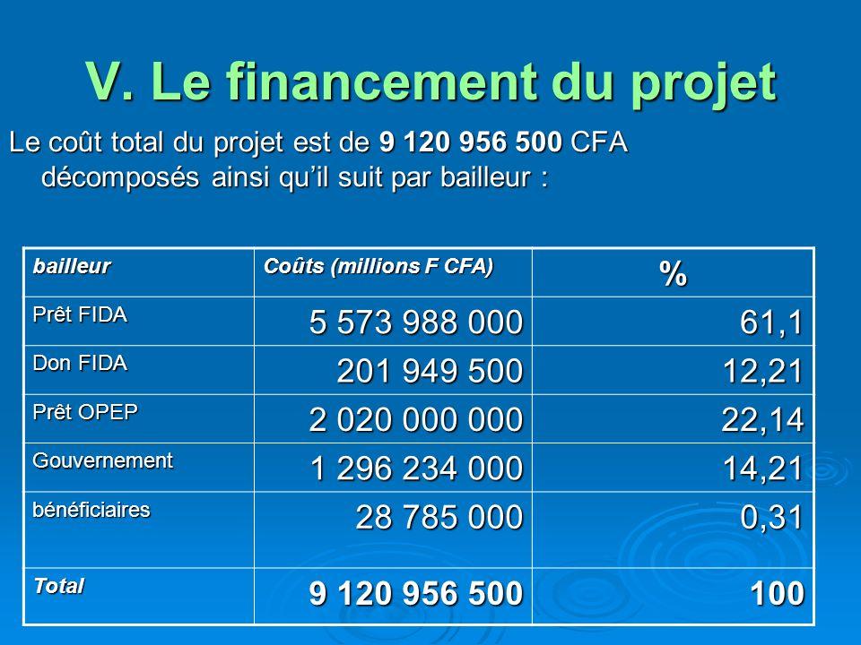 V. Le financement du projet Le coût total du projet est de 9 120 956 500 CFA décomposés ainsi quil suit par bailleur : bailleur Coûts (millions F CFA)