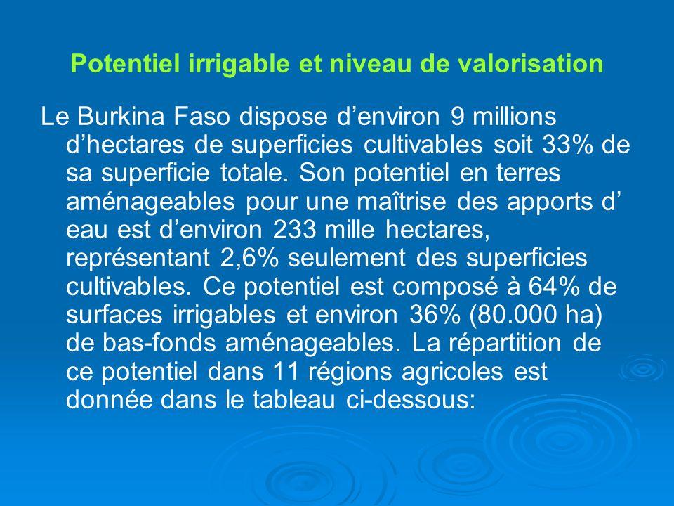 Potentiel irrigable et niveau de valorisation Le Burkina Faso dispose denviron 9 millions dhectares de superficies cultivables soit 33% de sa superfic