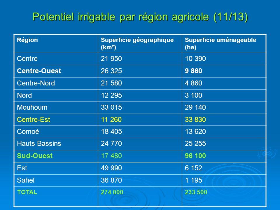 Potentiel irrigable par région agricole (11/13) RégionSuperficie géographique (km²) Superficie aménageable (ha) Centre21 95010 390 Centre-Ouest26 3259