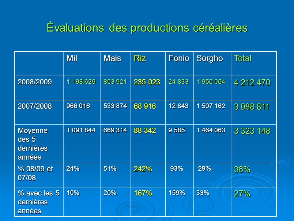 Évaluations des productions céréalières MilMaisRizFonioSorghoTotal 2008/2009 1 198 629 803 921 235 023 24 833 1 950 064 4 212 470 2007/2008 966 016 53