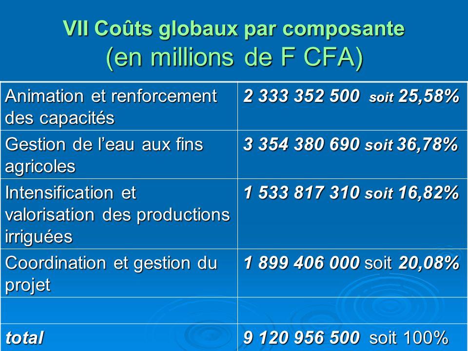 VII Coûts globaux par composante (en millions de F CFA) Animation et renforcement des capacités 2 333 352 500 soit 25,58% Gestion de leau aux fins agr