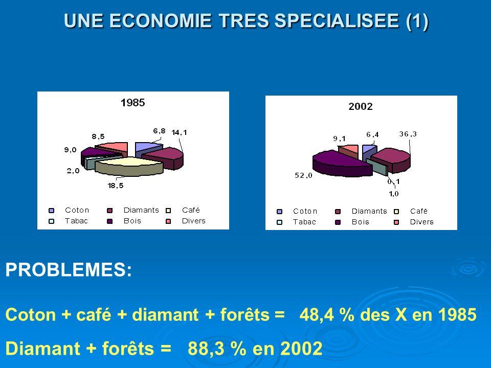 UNE ECONOMIE TRES SPECIALISEE (1) PROBLEMES: Coton + café + diamant + forêts = 48,4 % des X en 1985 Diamant + forêts = 88,3 % en 2002