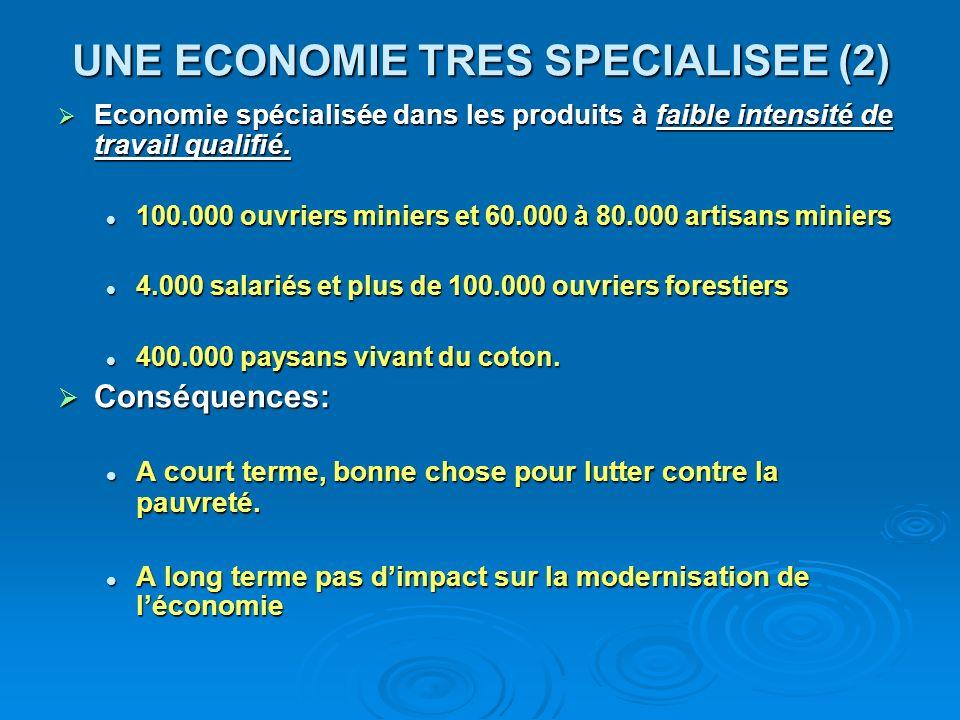UNE ECONOMIE TRES SPECIALISEE (2) Economie spécialisée dans les produits à faible intensité de travail qualifié. Economie spécialisée dans les produit