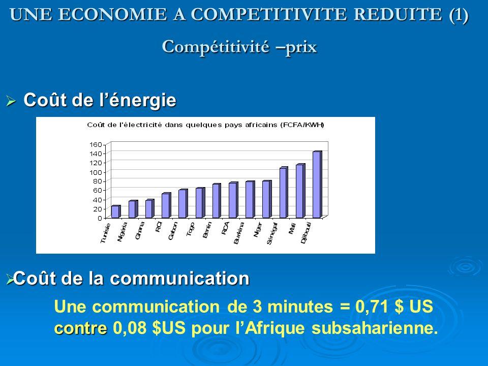 UNE ECONOMIE A COMPETITIVITE REDUITE (1) Compétitivité –prix Coût de lénergie Coût de lénergie Coût de la communication Coût de la communication contr