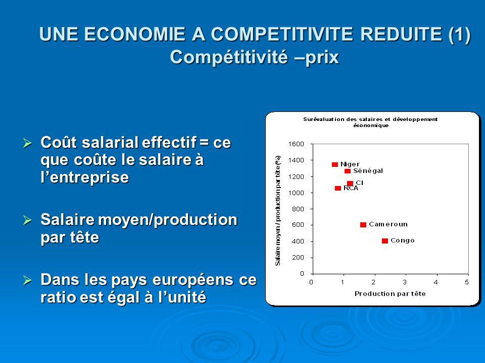 UNE ECONOMIE A COMPETITIVITE REDUITE (1) Compétitivité –prix Coût salarial effectif = ce que coûte le salaire à lentreprise Coût salarial effectif = c