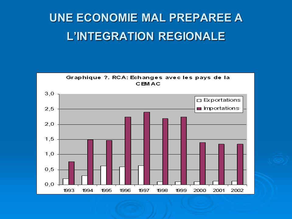 UNE ECONOMIE MAL PREPAREE A LINTEGRATION REGIONALE