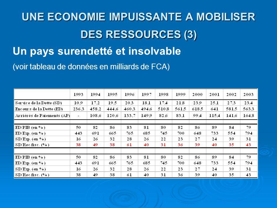 UNE ECONOMIE IMPUISSANTE A MOBILISER DES RESSOURCES (3) Un pays surendetté et insolvable (voir tableau de données en milliards de FCA)