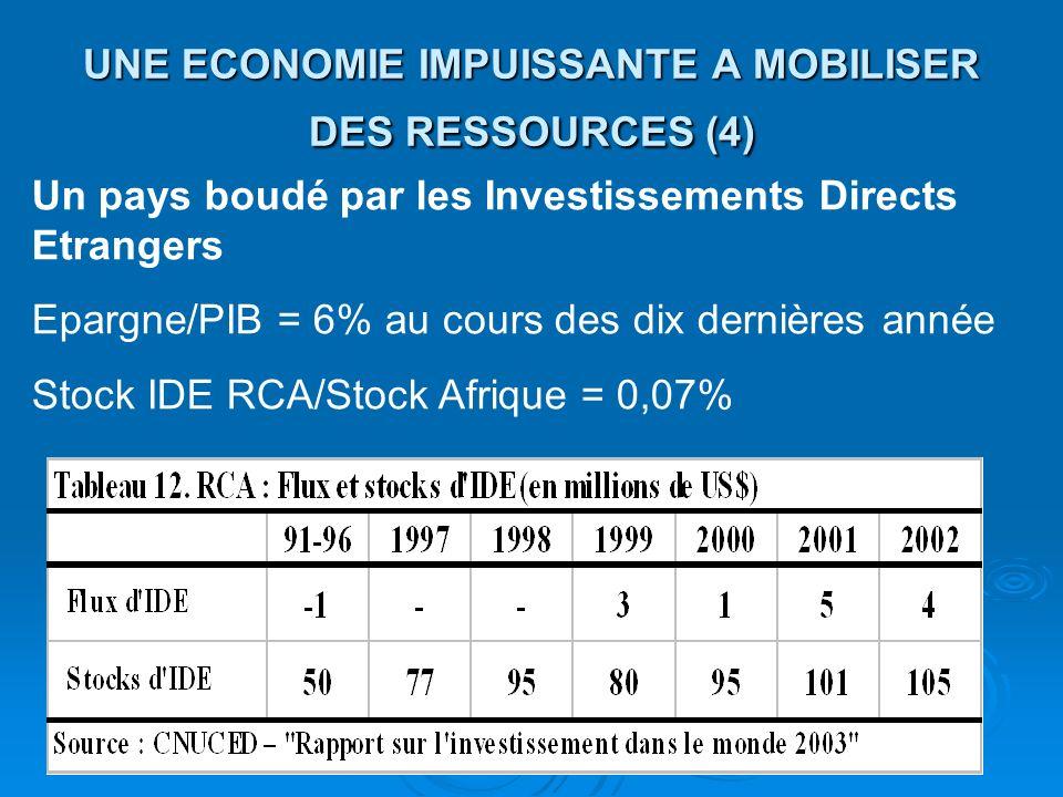 UNE ECONOMIE IMPUISSANTE A MOBILISER DES RESSOURCES (4) Un pays boudé par les Investissements Directs Etrangers Epargne/PIB = 6% au cours des dix dern