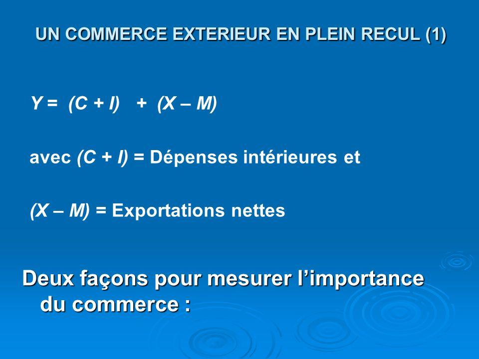 UN COMMERCE EXTERIEUR EN PLEIN RECUL (1) Deux façons pour mesurer limportance du commerce : Y = (C + I) + (X – M) avec (C + I) = Dépenses intérieures