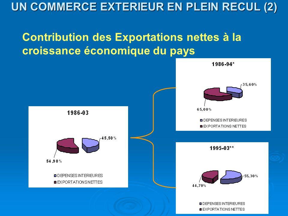 UN COMMERCE EXTERIEUR EN PLEIN RECUL (2) Contribution des Exportations nettes à la croissance économique du pays