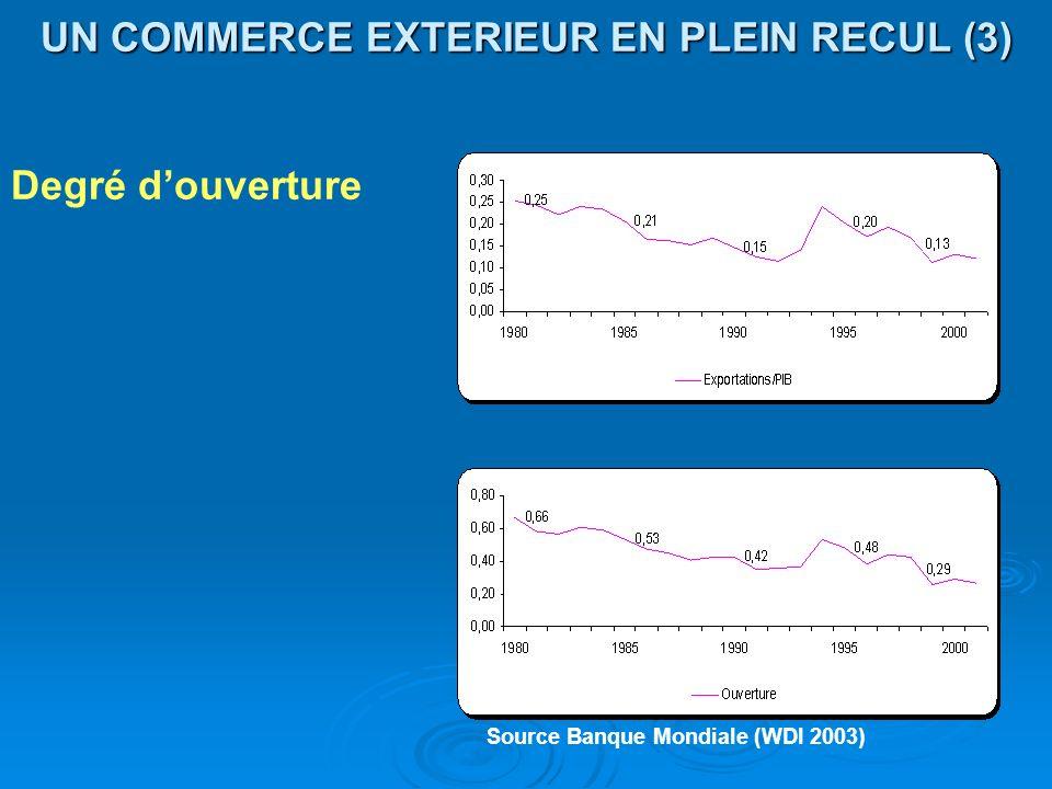 UN COMMERCE EXTERIEUR EN PLEIN RECUL (3) Degré douverture Source Banque Mondiale (WDI 2003)