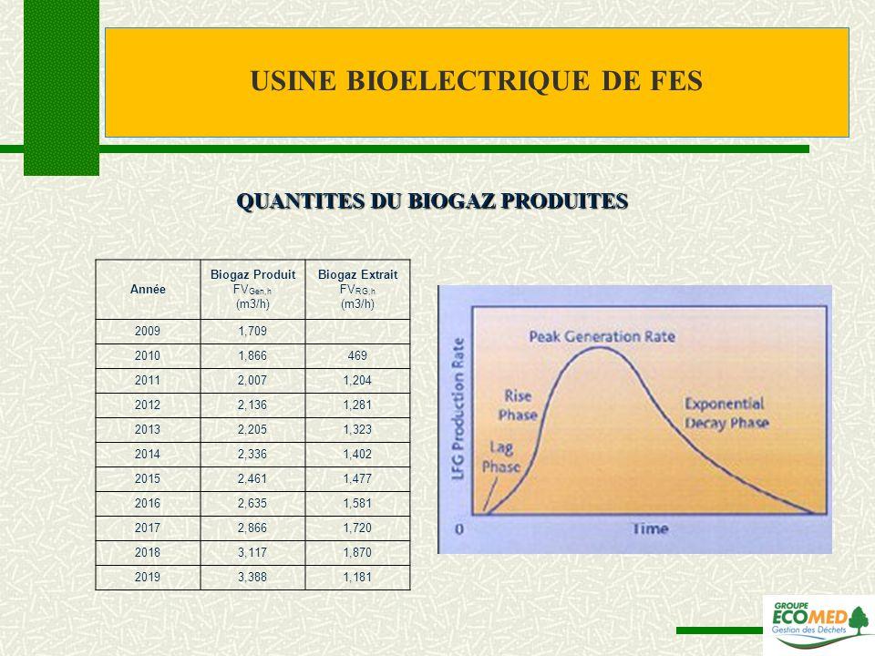 USINE BIOELECTRIQUE DE FES QUANTITES DU BIOGAZ PRODUITES Année Biogaz Produit FV Gen,h (m3/h) Biogaz Extrait FV RG,h (m3/h) 20091,709 20101,866469 201