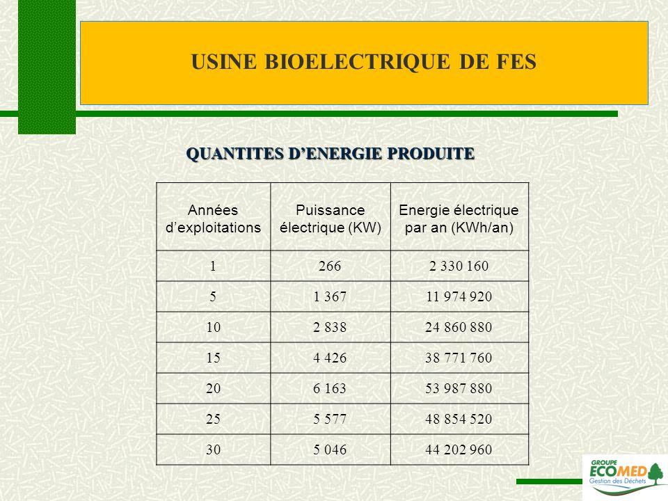 Années dexploitations Puissance électrique (KW) Energie électrique par an (KWh/an) 12662 330 160 51 36711 974 920 102 83824 860 880 154 42638 771 760