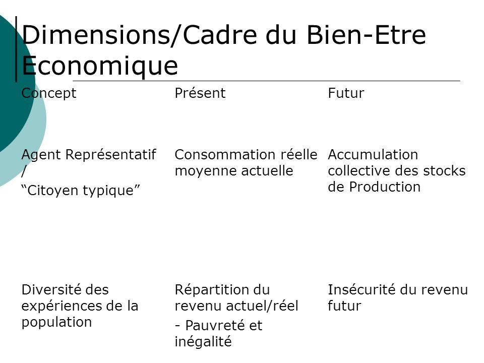 Dimensions/Cadre du Bien-Etre Economique ConceptPrésentFutur Agent Représentatif / Citoyen typique Consommation réelle moyenne actuelle Accumulation collective des stocks de Production (au sens large) Règles .
