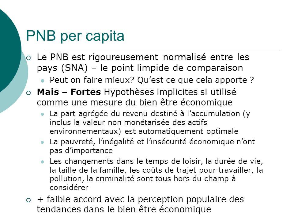 Regrets Sociaux – part du PNB, mais qui ne contribue pas au bien-être GDP Bien-Etre Economique PNB Regrets Sociaux