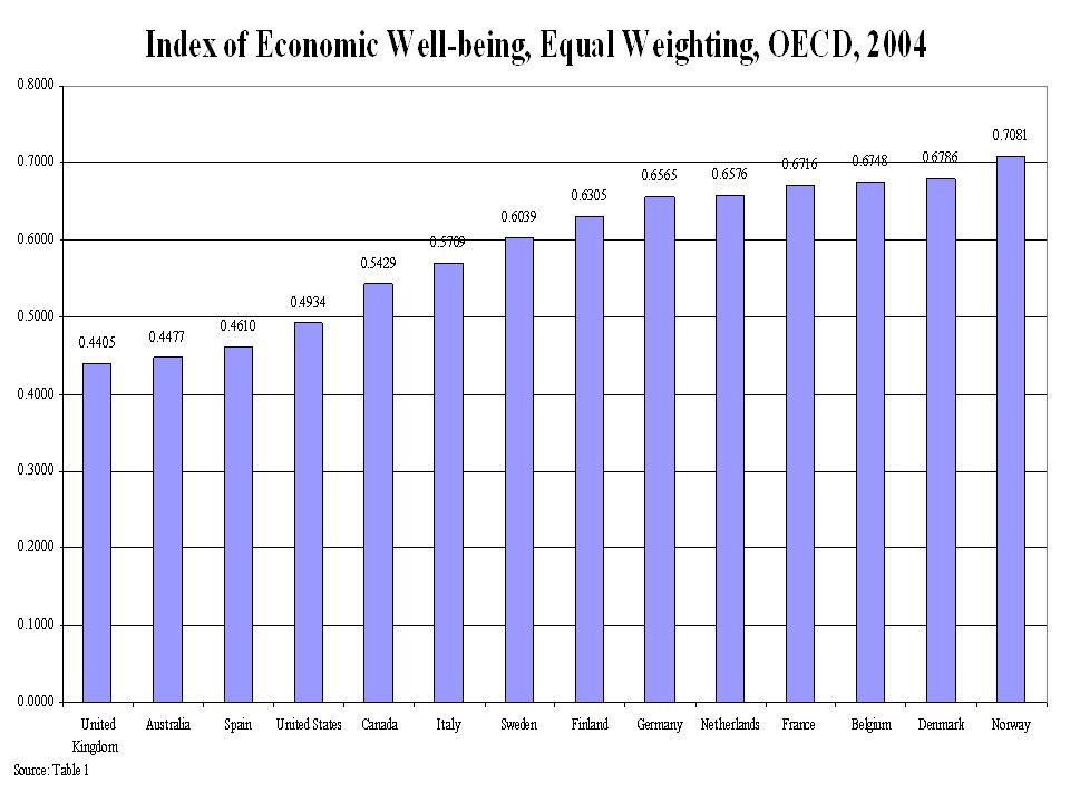 Composants de l: Indicateur de bien être économique (IEWB) Flux de Consommation Stocks de richesse Egalité économique Sécurité économique Bien-être Economque