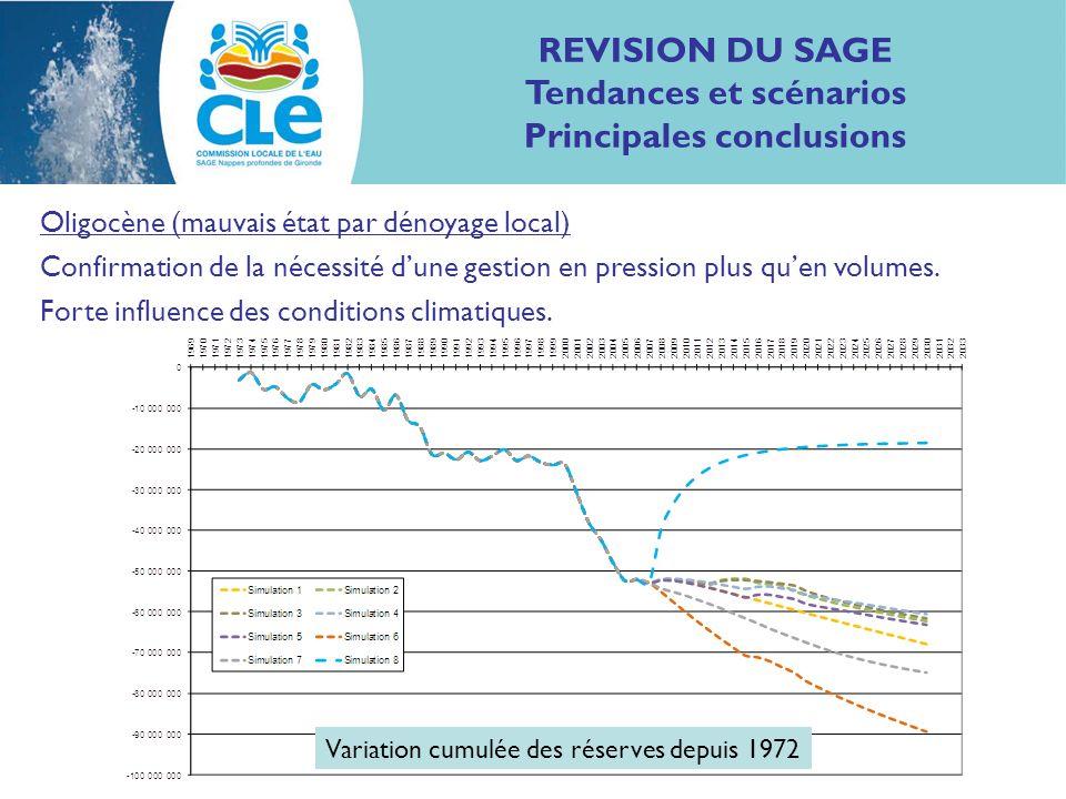 REVISION DU SAGE Tendances et scénarios Principales conclusions Oligocène (mauvais état par dénoyage local) Confirmation de la nécessité dune gestion
