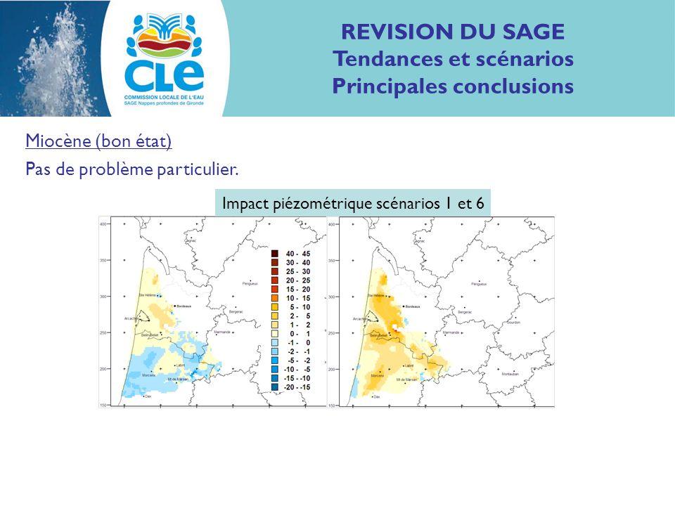 REVISION DU SAGE Tendances et scénarios Principales conclusions Miocène (bon état) Pas de problème particulier. Impact piézométrique scénarios 1 et 6