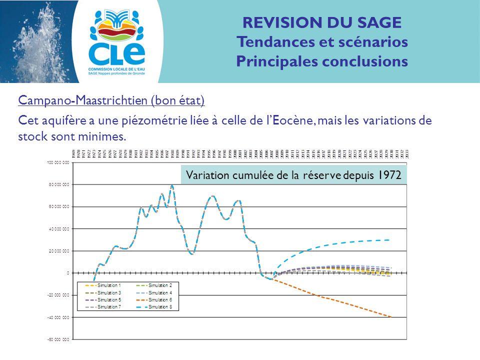 REVISION DU SAGE Tendances et scénarios Principales conclusions Campano-Maastrichtien (bon état) Cet aquifère a une piézométrie liée à celle de lEocèn