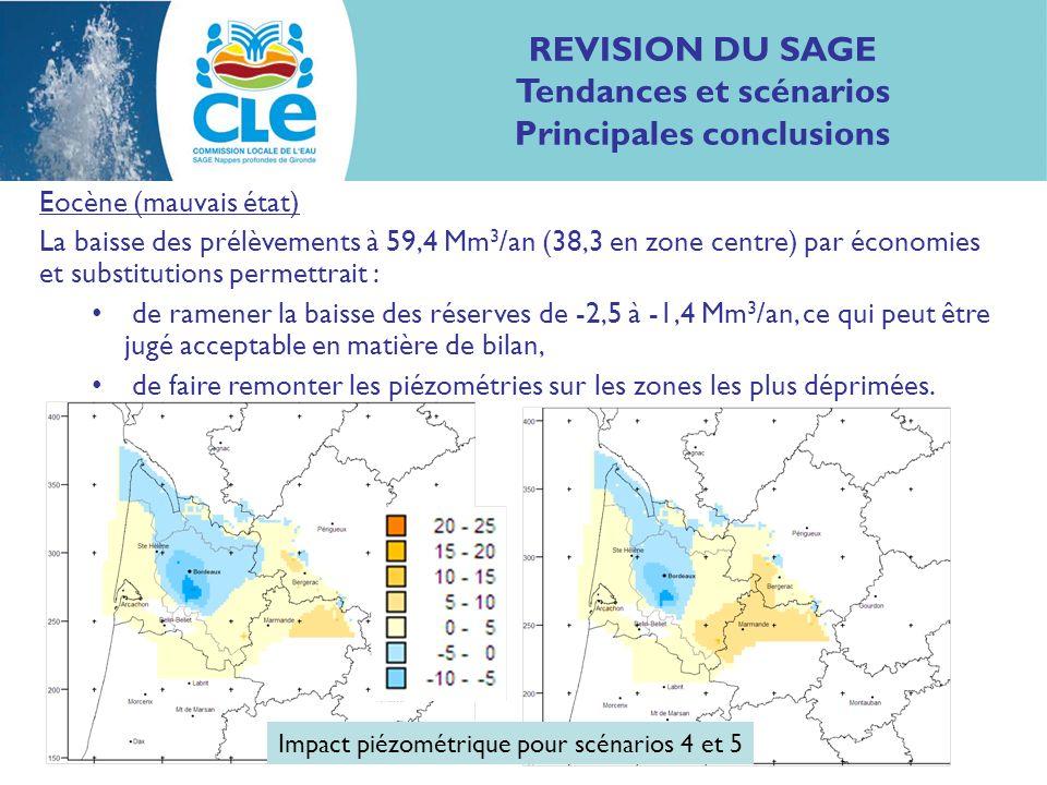 REVISION DU SAGE Tendances et scénarios Principales conclusions Eocène (mauvais état) La baisse des prélèvements à 59,4 Mm 3 /an (38,3 en zone centre)