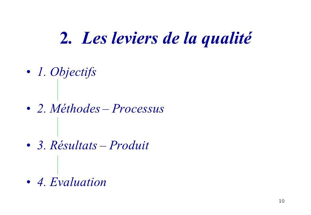 10 2. Les leviers de la qualité 1. Objectifs 2. Méthodes – Processus 3. Résultats – Produit 4. Evaluation