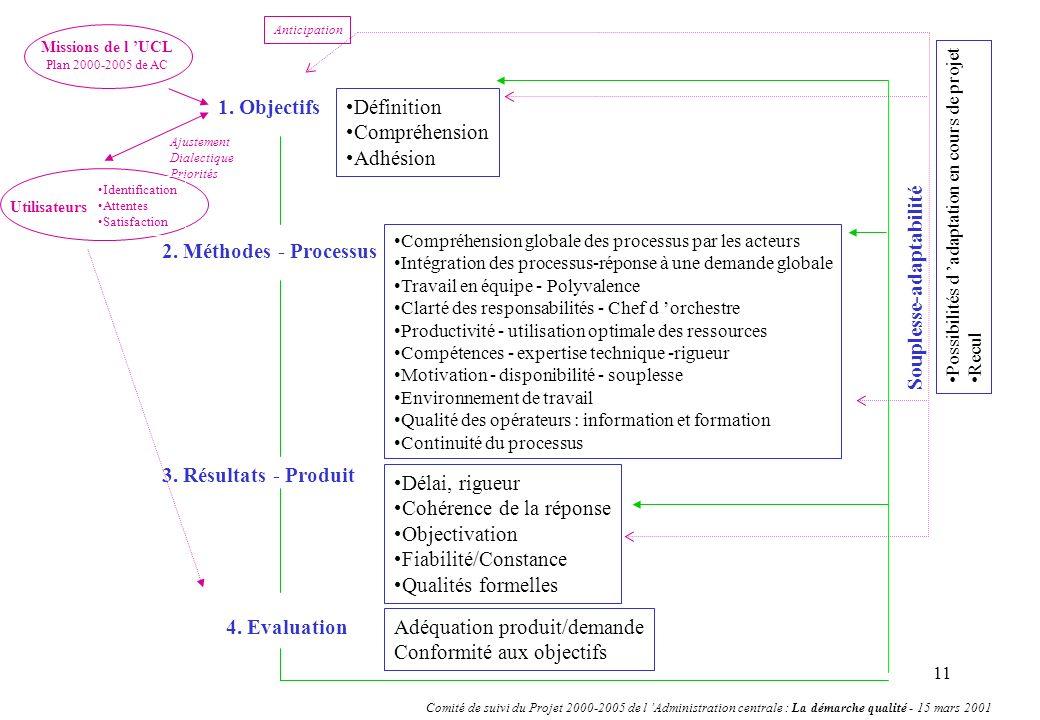 11 1. Objectifs Missions de l UCL Plan 2000-2005 de AC Utilisateurs Ajustement Dialectique Priorités Anticipation 2. Méthodes - Processus Compréhensio