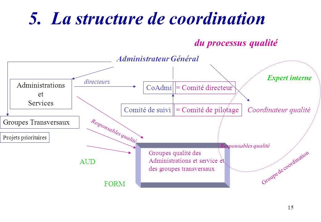 15 5. La structure de coordination du processus qualité CoAdmi Comité de suivi Expert interne FORM AUD Responsables qualité Administrations et Service