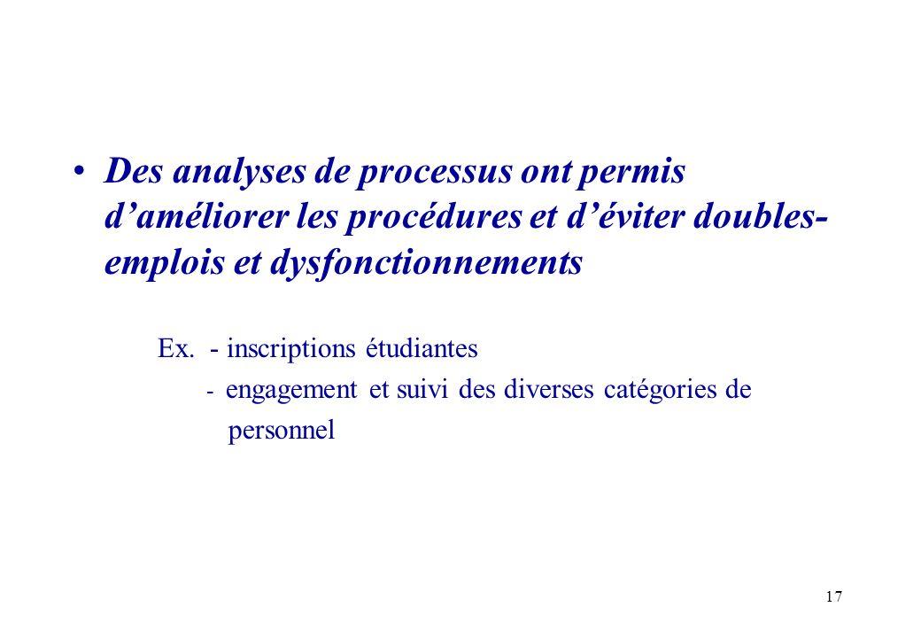 17 Des analyses de processus ont permis daméliorer les procédures et déviter doubles- emplois et dysfonctionnements Ex. - inscriptions étudiantes - en