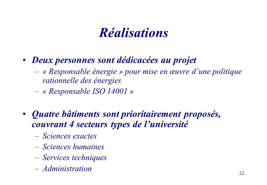 22 Réalisations Deux personnes sont dédicacées au projet –« Responsable énergie » pour mise en œuvre dune politique rationnelle des énergies –« Respon