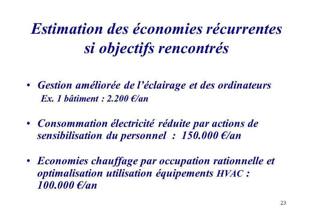 23 Estimation des économies récurrentes si objectifs rencontrés Gestion améliorée de léclairage et des ordinateurs Ex. 1 bâtiment : 2.200 /an Consomma