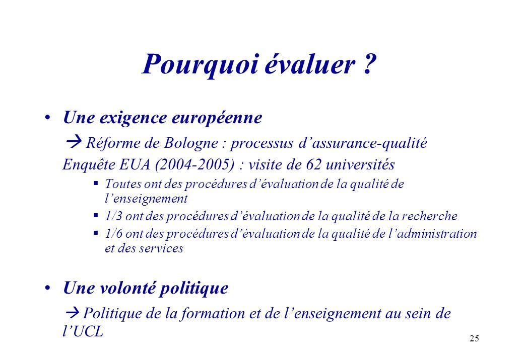 25 Pourquoi évaluer ? Une exigence européenne Réforme de Bologne : processus dassurance-qualité Enquête EUA (2004-2005) : visite de 62 universités Tou