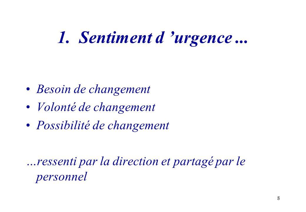 8 1. Sentiment d urgence... Besoin de changement Volonté de changement Possibilité de changement …ressenti par la direction et partagé par le personne