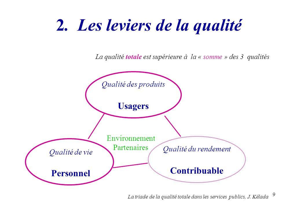 9 2. Les leviers de la qualité La qualité totale est supérieure à la « somme » des 3 qualités Qualité de vie Personnel Qualité des produits Usagers Qu