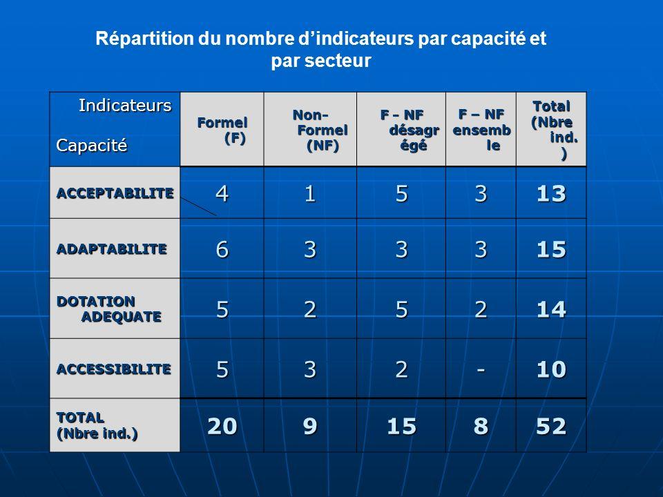 Répartition du nombre dindicateurs par capacité et par secteur Indicateurs IndicateursCapacité Formel (F) Non- Formel (NF) F - NF désagr égé F – NF ensemb le Total (Nbre ind.