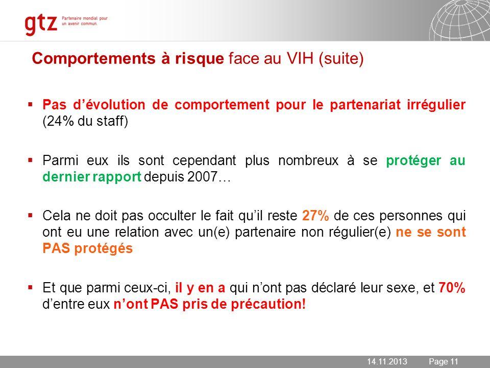 14.11.2013 Seite 11 Page 11 Comportements à risque face au VIH (suite) Pas dévolution de comportement pour le partenariat irrégulier (24% du staff) Pa
