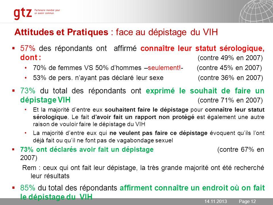 14.11.2013 Seite 12 Page 12 Attitudes et Pratiques : face au dépistage du VIH 57% des répondants ont affirmé connaître leur statut sérologique, dont :