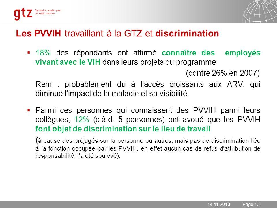 14.11.2013 Seite 13 Page 13 Les PVVIH travaillant à la GTZ et discrimination 18% des répondants ont affirmé connaître des employés vivant avec le VIH