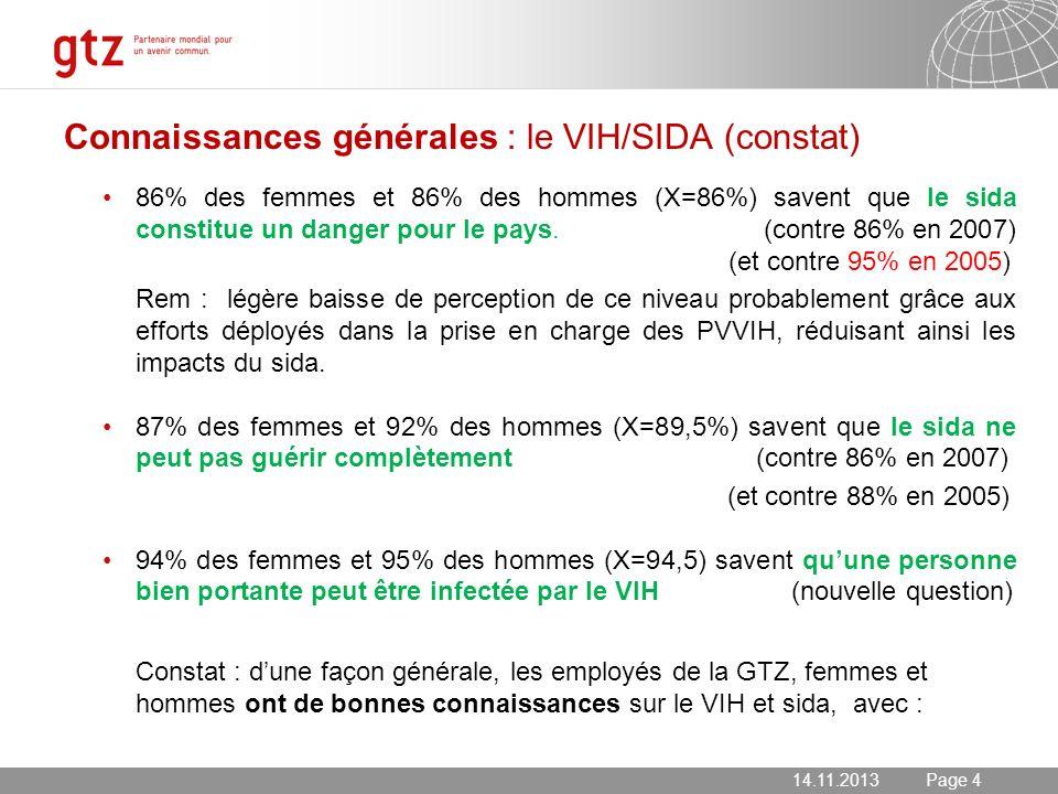 14.11.2013 Seite 4 Page 4 Connaissances générales : le VIH/SIDA (constat) 86% des femmes et 86% des hommes (X=86%) savent que le sida constitue un dan
