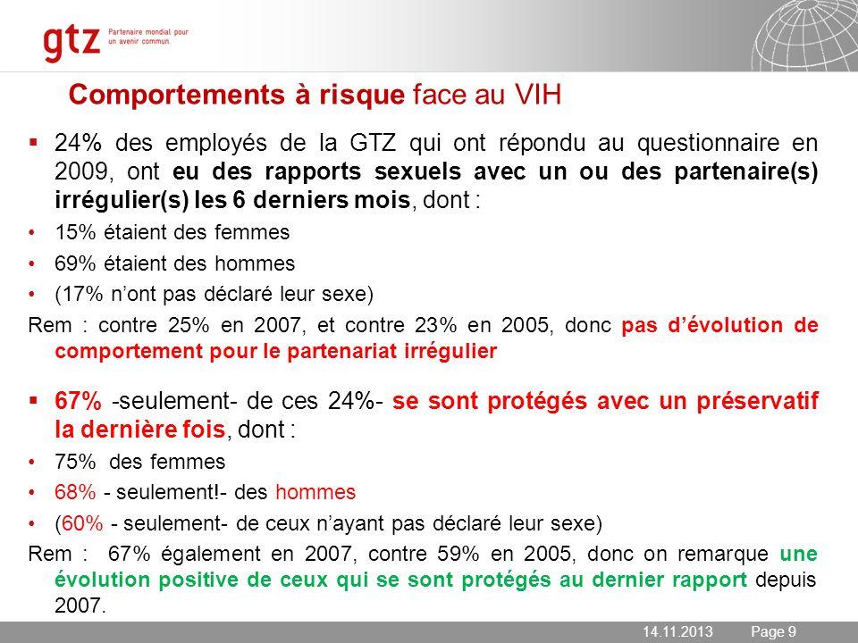 14.11.2013 Seite 9 Page 9 Comportements à risque face au VIH 24% des employés de la GTZ qui ont répondu au questionnaire en 2009, ont eu des rapports