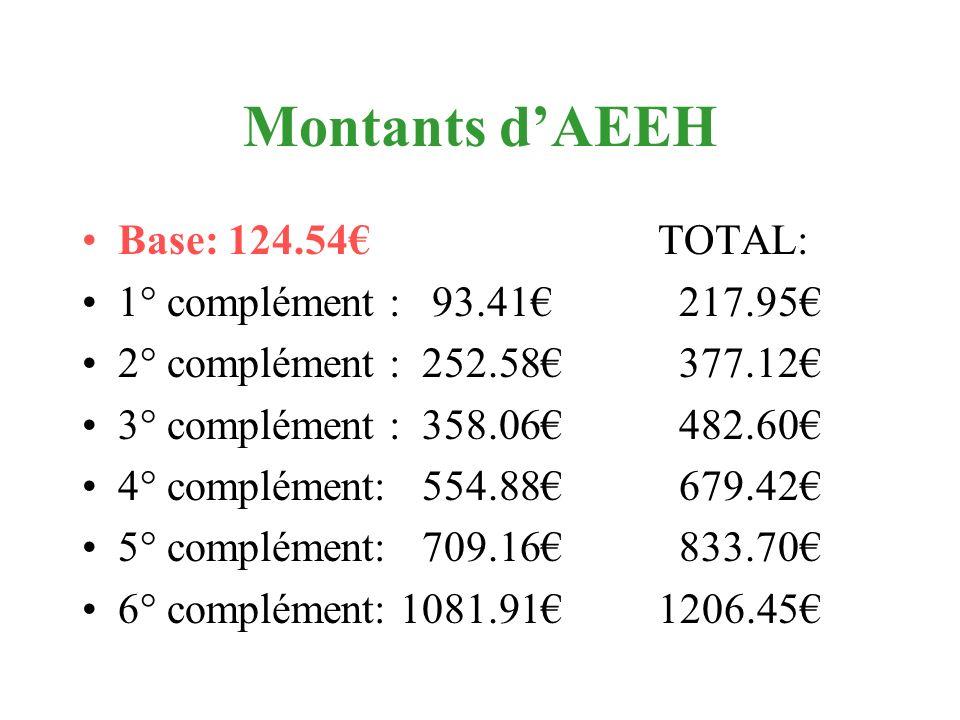Montants dAEEH Base: 124.54TOTAL: 1° complément : 93.41 217.95 2° complément : 252.58 377.12 3° complément : 358.06 482.60 4° complément: 554.88 679.4