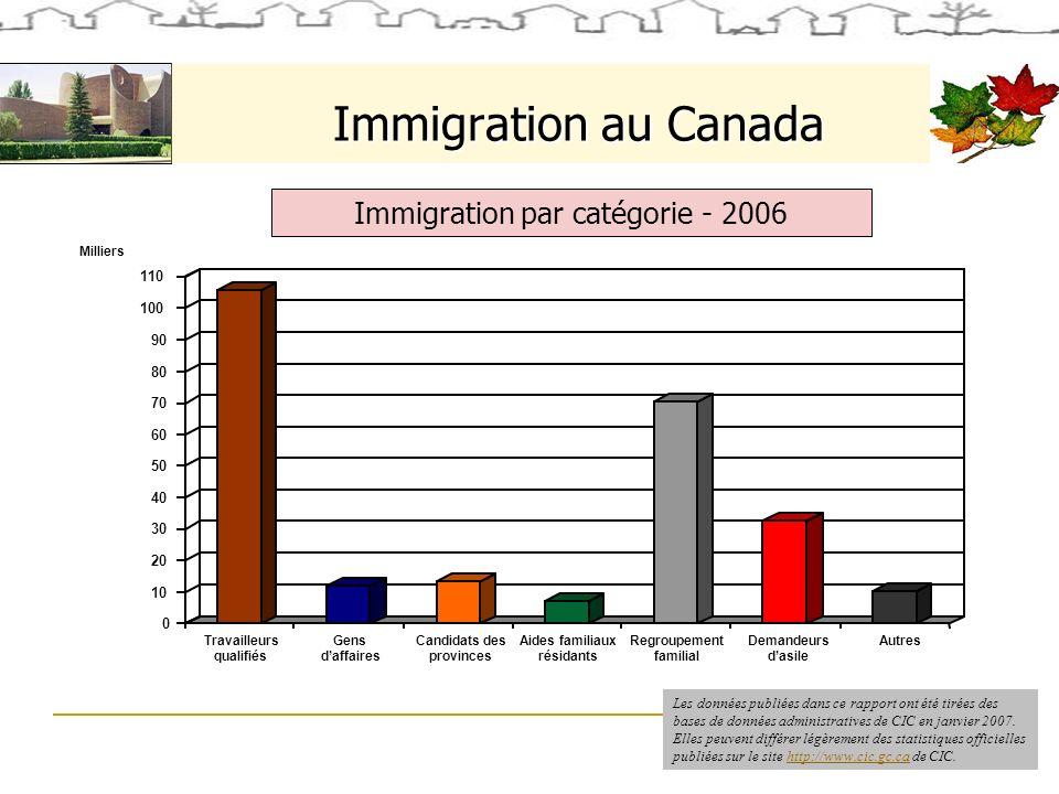 Immigration au Canada Immigration par catégorie - 2006 0 10 20 30 40 50 60 70 80 90 100 110 Milliers Travailleurs qualifiés Gens daffaires Candidats des provinces Aides familiaux résidants Regroupement familial Demandeurs dasile Autres Les données publiées dans ce rapport ont été tirées des bases de données administratives de CIC en janvier 2007.