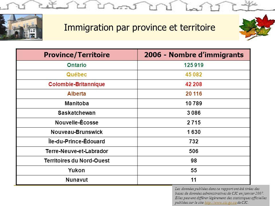 Immigration par province et territoire Province/Territoire2006 - Nombre dimmigrants Ontario125 919 Québec45 082 Colombie-Britannique42 208 Alberta20 116 Manitoba10 789 Saskatchewan3 086 Nouvelle-Écosse2 715 Nouveau-Brunswick1 630 Île-du-Prince-Édouard732 Terre-Neuve-et-Labrador506 Territoires du Nord-Ouest98 Yukon55 Nunavut11 Les données publiées dans ce rapport ont été tirées des bases de données administratives de CIC en janvier 2007.