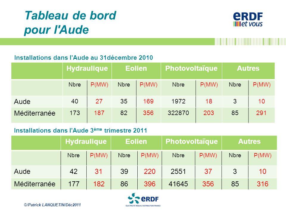 ©/Patrick LANQUETIN/Déc2011 Tableau de bord pour l'Aude Installations dans l'Aude au 31décembre 2010 HydrauliqueEolienPhotovoltaïqueAutres NbreP(MW)Nb