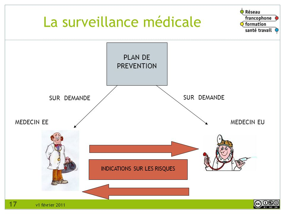 v1 février 2011 PLAN DE PREVENTION SUR DEMANDE MEDECIN EEMEDECIN EU INDICATIONS SUR LES RISQUES La surveillance médicale 17
