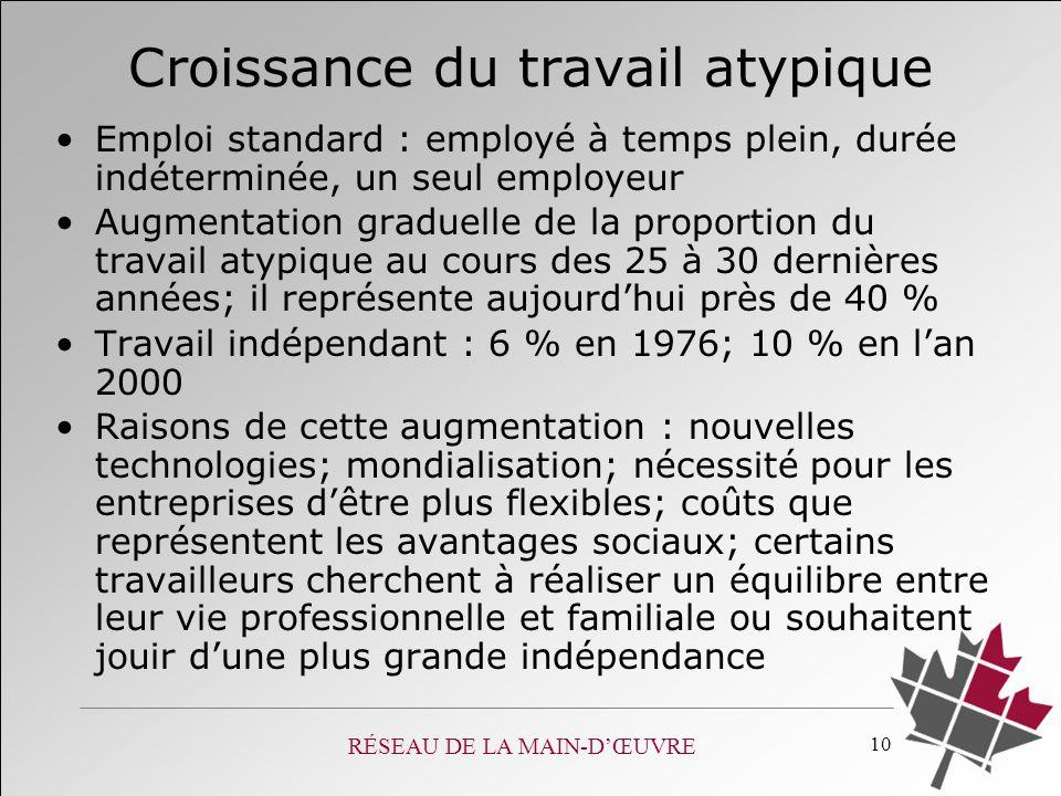 RÉSEAU DE LA MAIN-DŒUVRE 10 Croissance du travail atypique Emploi standard : employé à temps plein, durée indéterminée, un seul employeur Augmentation