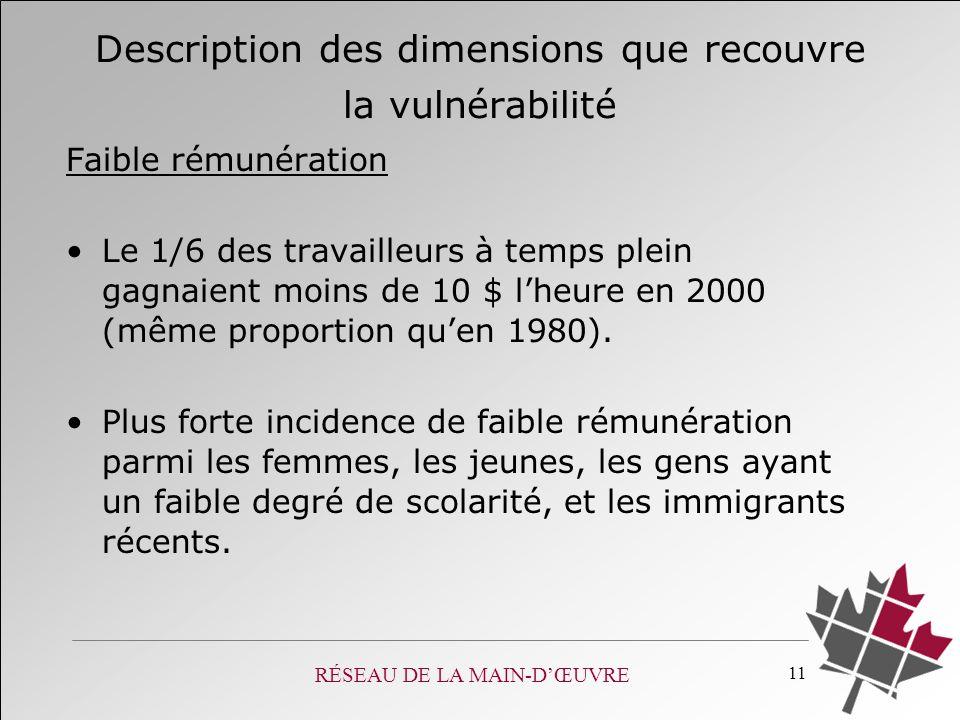 RÉSEAU DE LA MAIN-DŒUVRE 11 Description des dimensions que recouvre la vulnérabilité Faible rémunération Le 1/6 des travailleurs à temps plein gagnaient moins de 10 $ lheure en 2000 (même proportion quen 1980).