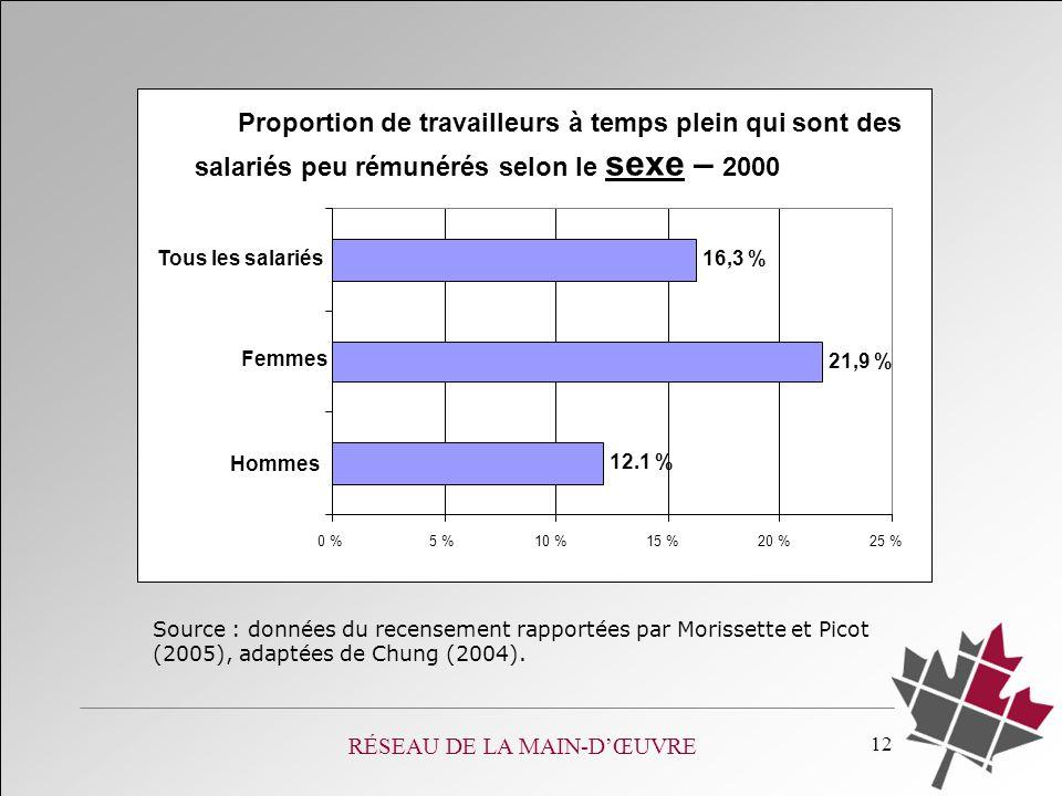RÉSEAU DE LA MAIN-DŒUVRE 12 Proportion de travailleurs à temps plein qui sont des salariés peu rémunérés selon le sexe – 2000 12.1 % 21,9 % 16,3 % 0 %5 %10 %15 %20 %25 % Hommes Femmes Tous les salariés Source : données du recensement rapportées par Morissette et Picot (2005), adaptées de Chung (2004).