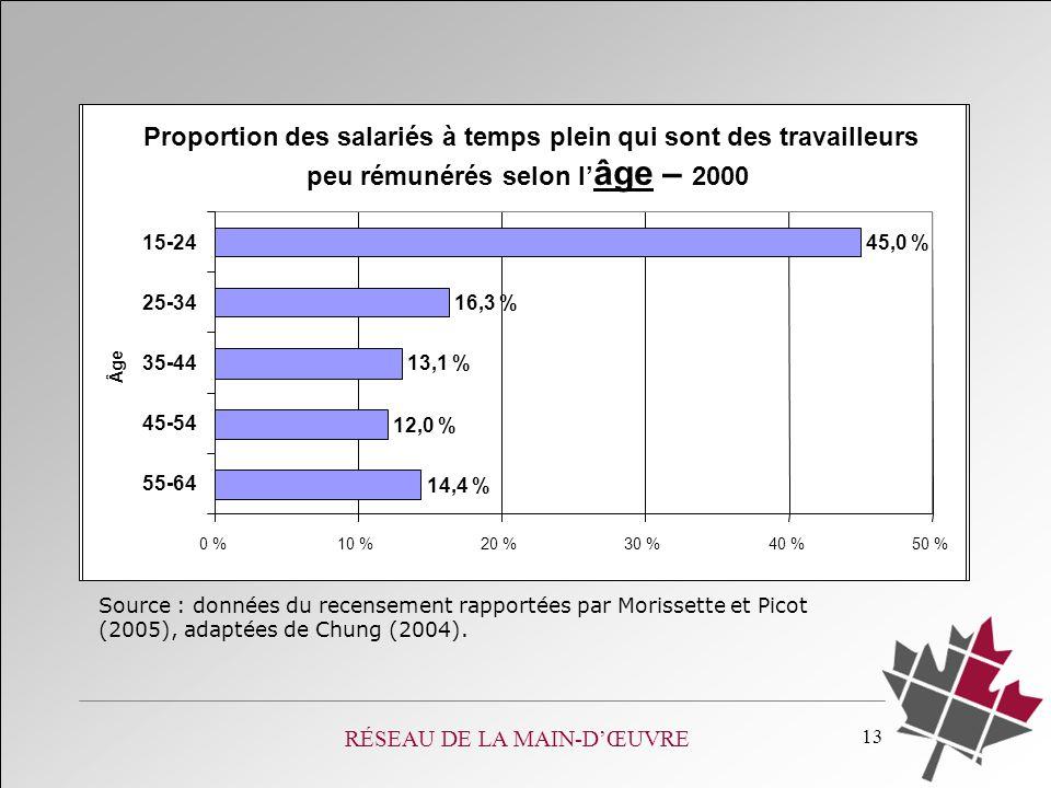 RÉSEAU DE LA MAIN-DŒUVRE 13 Proportion des salariés à temps plein qui sont des travailleurs peu rémunérés selon l âge – 2000 14,4 % 12,0 % 13,1 % 16,3 % 45,0 % 0 %10 %20 %30 %40 %50 % 55-64 45-54 35-44 25-34 15-24 Âge Source : données du recensement rapportées par Morissette et Picot (2005), adaptées de Chung (2004).