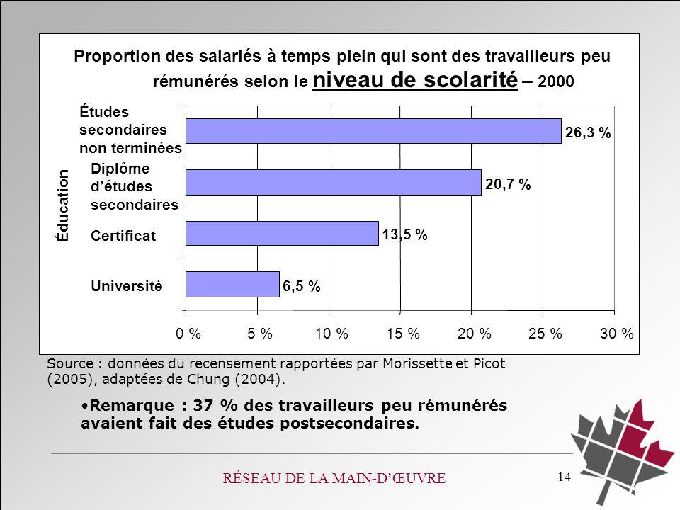 RÉSEAU DE LA MAIN-DŒUVRE 14 Proportion des salariés à temps plein qui sont des travailleurs peu rémunérés selon le niveau de scolarité – 2000 6,5 % 13,5 % 20,7 % 26,3 % 0 %5 %10 %15 %20 %25 %30 % Université Certificat Diplôme détudes secondaires Études secondaires non terminées Éducation Source : données du recensement rapportées par Morissette et Picot (2005), adaptées de Chung (2004).