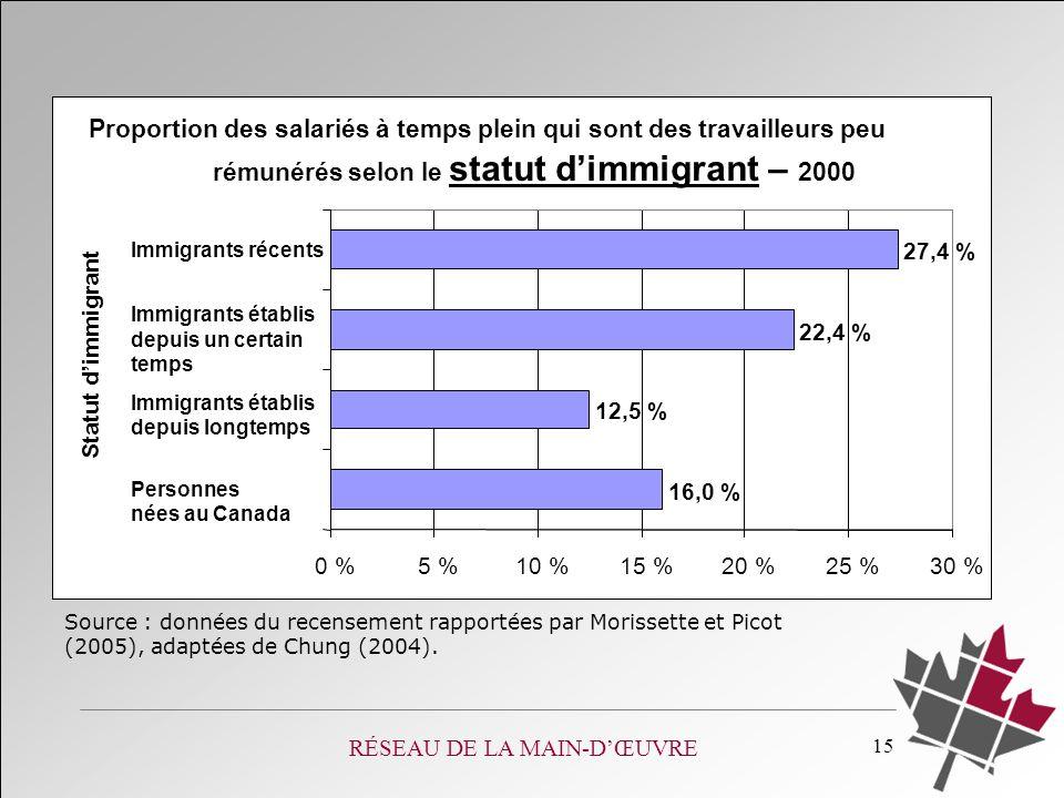 RÉSEAU DE LA MAIN-DŒUVRE 15 Proportion des salariés à temps plein qui sont des travailleurs peu rémunérés selon le statut dimmigrant – 2000 16,0 % 12,5 % 22,4 % 27,4 % 0 %5 %10 %15 %20 %25 %30 % Personnes nées au Canada Immigrants établis depuis longtemps Immigrants établis depuis un certain temps Immigrants récents Statut dimmigrant Source : données du recensement rapportées par Morissette et Picot (2005), adaptées de Chung (2004).
